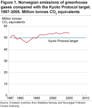 Norwegian emissions of greenhouse gases compared with the Kyoto Protocol target. 1987-2005. Million tonnes CO2 equivalents