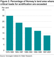 Percentage of Norway's land area where critical loads for acidification are exceeded
