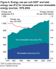 Energy use per unit GDP1 and total energy use (PJ) for renewable and non-renewable energy sources. 1976-2004