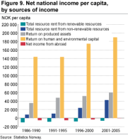 Net national income per capita, by sources of income