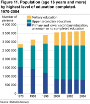 Population (age 16 years and more) by highest level of education completed. 1970-2004