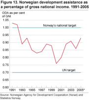 Norwegian development assistance as a percentage of gross national income. 1991-2005