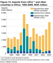 Imports from LDCs1 and other countries in Africa. 1992-2005. NOK million