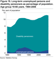 Long-term unemployed persons and disability pensioners as percentage of population. Age group 18-66 years. 1984-2005
