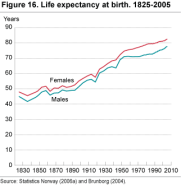 Life expectancy at birth. 1825-2005