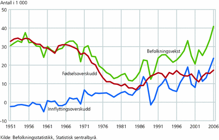 antall pensjonister i norge
