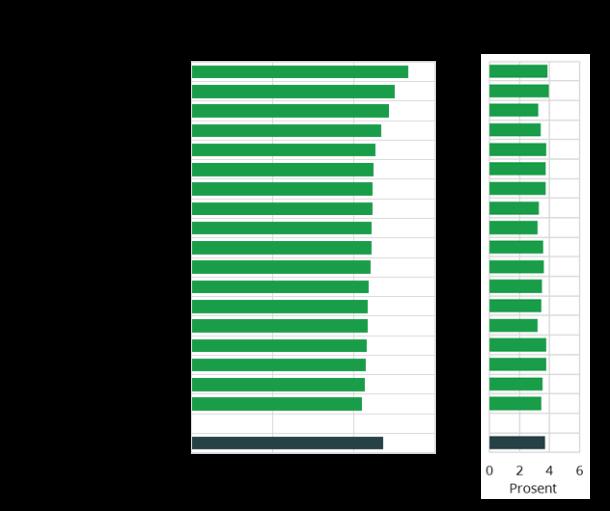 Ryc. 2. Przeciętne miesięczne wynagrodzenie i zmiana względna, według powiatów. 2019
