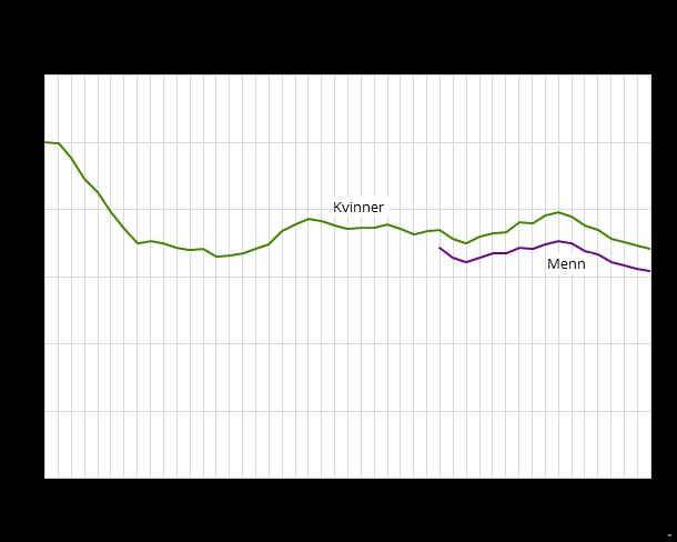 Flest barn født av en kvinne i norge