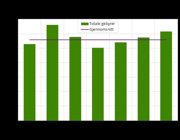 Samlede kommunale gebyrer (inkl. mva.). 2017