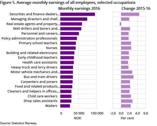 Figure 5. Average monthly earnings of all employees, selected occupations. 2016