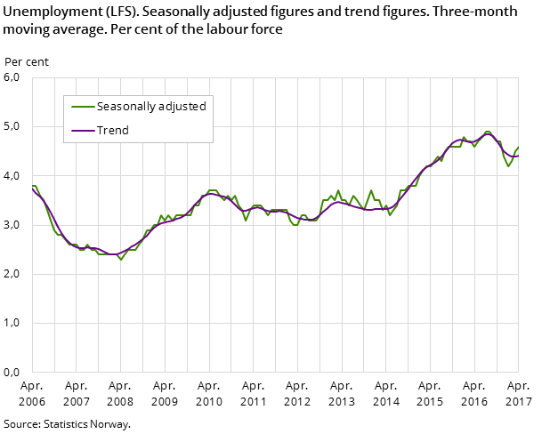 Figure 1. Unemployment (LFS). Seasonally adjusted figures and trend figures. Three-month moving average. Per cent of the labour force