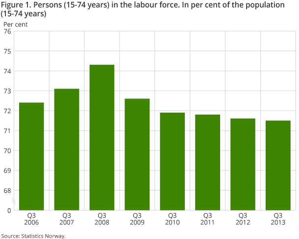 Figure 1. Persons (15-74 years) in the labour force. In per cent of the population (15-74 years)