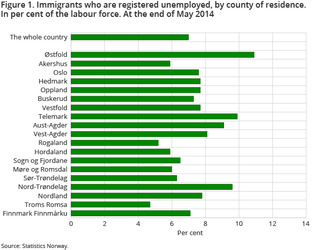 Figure 1. Immigrants who are registered unemployed, by county of residence. In per cent of the labour force. At the end of May 2014