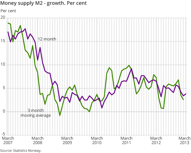 Money supply M2 - growth. Per cent