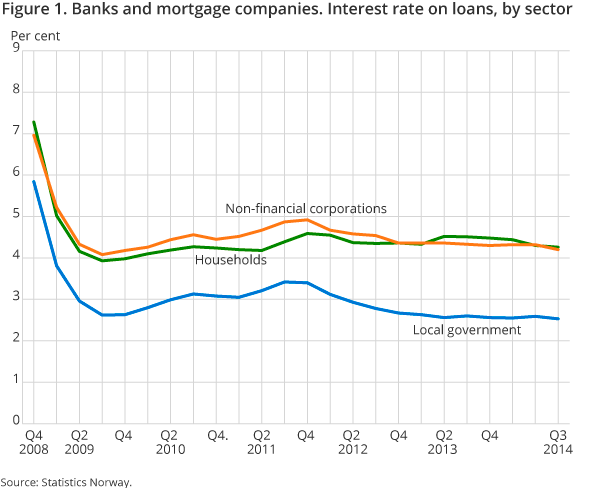 Figure 1. Banks and mortgage companies. Interest rate on loans, by sector