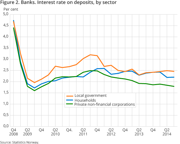 Figure 2. Banks. Interest rate on deposits, by sector