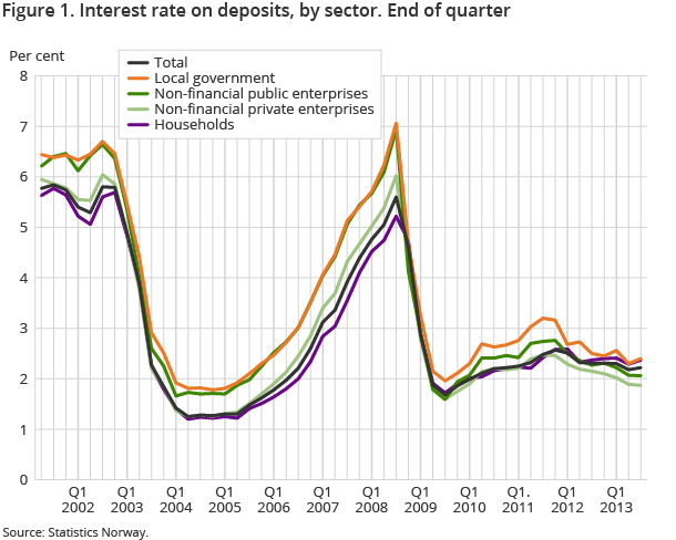 Figure 1. Interest rate on deposits, by sector. End of quarter