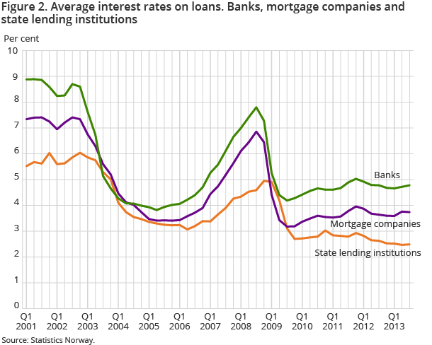 Figure 2. Average interest rates on loans. Banks, mortgage companies and state lending institutions