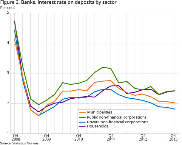 Figure 2. Banks. Interest rate on deposits by sector
