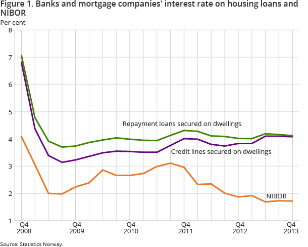 Figure 1. Banks and mortgage companies' interest rate on housing loans and NIBOR
