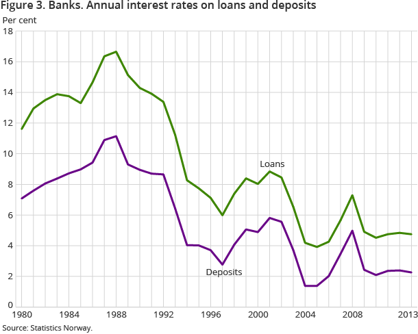 Figure 3. Banks. Annual interest rates on loans and deposits