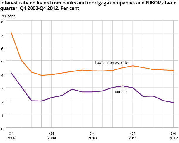 Interest rate on loans from banks and mortgage companies and NIBOR at-end quarter. Q4 2008-Q4 2012. Per cent