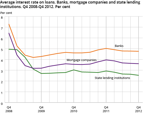 Average interest rate on loans. Banks, mortgage companies and state lending institutions. Q4 2008-Q4 2012. Per cent