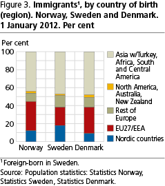 Immigrants In Norway Sweden And Denmark Ssb