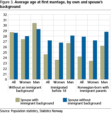 Early marriage – same background - SSB