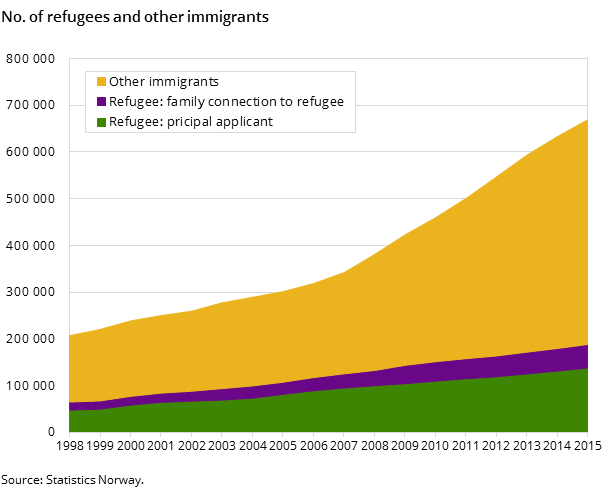 No. of refugees and other immigrants