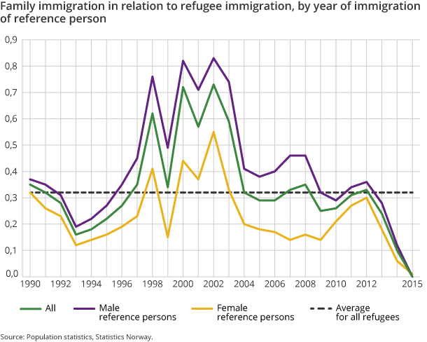 Family immigration in relation to refugee immigration, by year of immigration of reference person