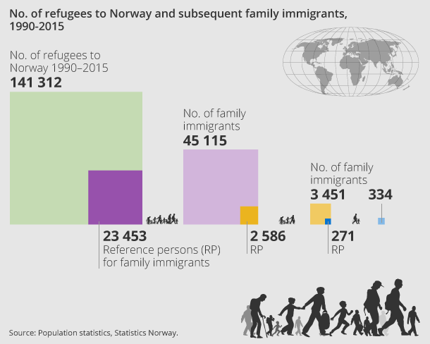No. of refugees to Norway and subsequent family immigrants, 1990-2015