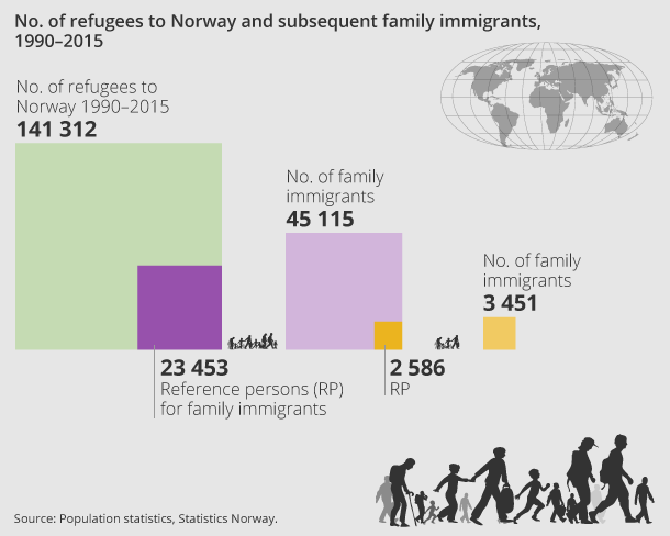 No. of refugees to Norway and subsequent family immigrants, 1990–2015