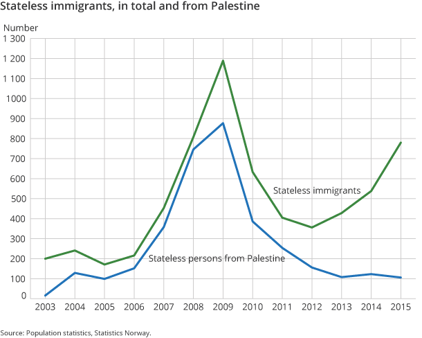 Figure 2. Stateless immigrants, in total and from Palestine