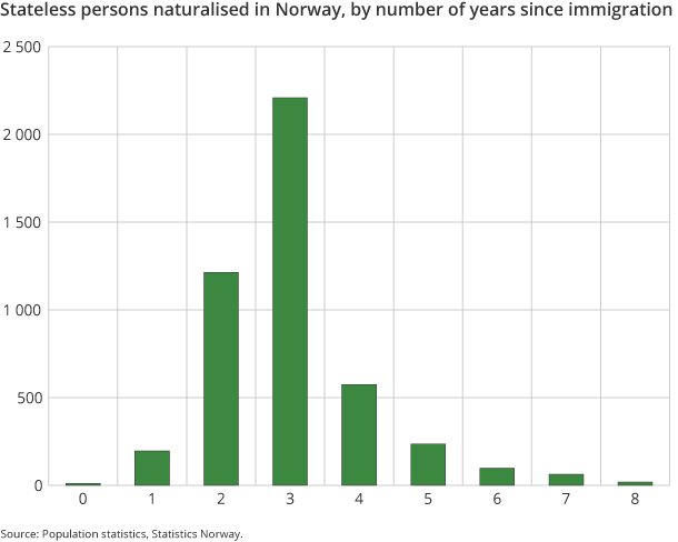Figure 6. Stateless persons naturalised in Norway, by number of years since immigration