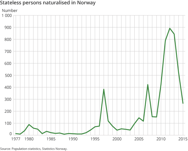 Figure 5. Stateless persons naturalised in Norway