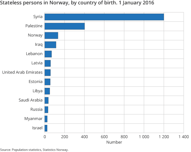 Figure 3. Stateless persons in Norway, by country of birth. 1 January 2016