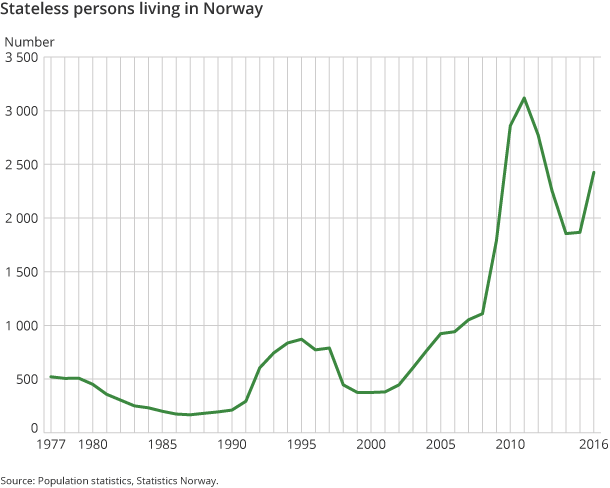 Figure 1. Stateless persons living in Norway