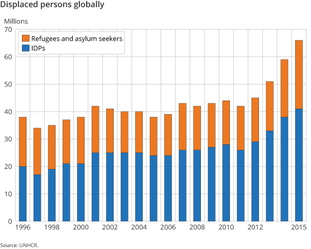 Figure 1. Displaced persons globally