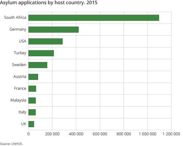 Figure 4. Asylum applications by host country. 2015