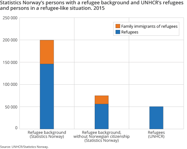 Figure 5. Statistics Norway's persons with a refugee background and UNHCR's refugees and persons in a refugee-like situation. 2015