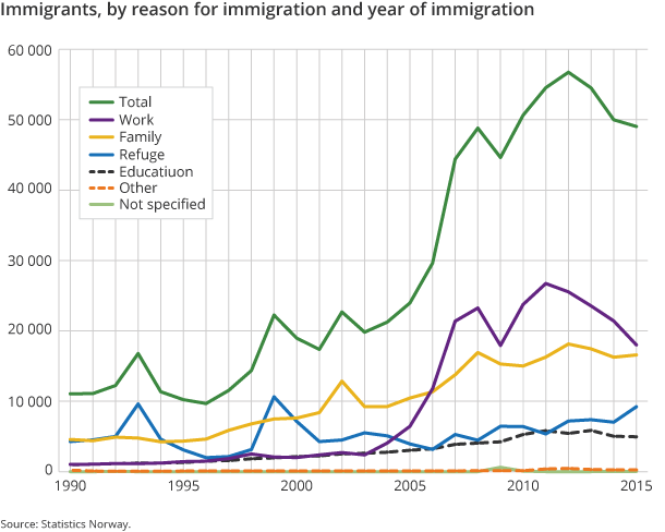 Figure 3. Immigrants, by reason for immigration and year of immigration