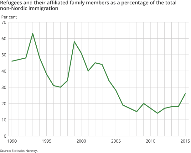 Figure 4. Refugees and their affiliated family members as a percentage of the total non-Nordic immigration