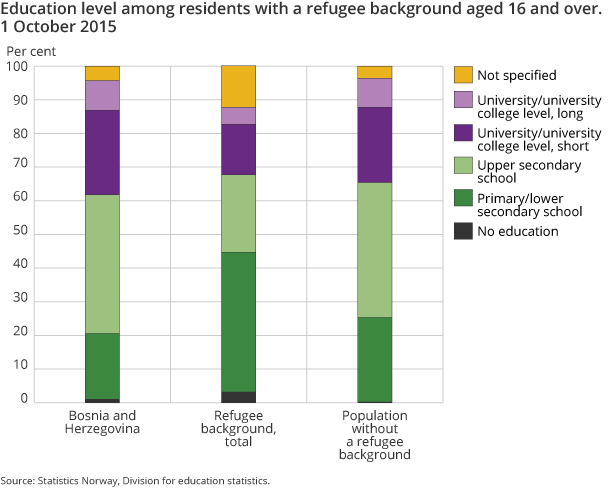 Figure 4. Education level among residents with a refugee background aged 16 and over. 1 October 2015