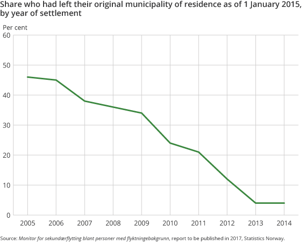 Figure 6. Share who had left their original municipality of residence as of 1 January 2015, by year of settlement