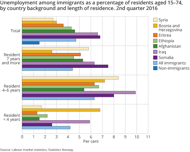 Figure 9. Unemployment among immigrants as a percentage of residents aged 15–74, by country background and length of residence. 2nd quarter 2016