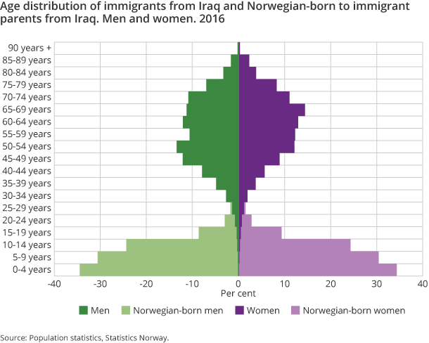 Figure 3. Age distribution of immigrants from Iraq and Norwegian-born to immigrant parents from Iraq. Men and women. 2016