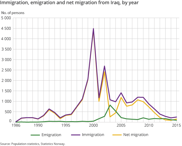Figure 2. Immigration, emigration and net migration from Iraq, by year