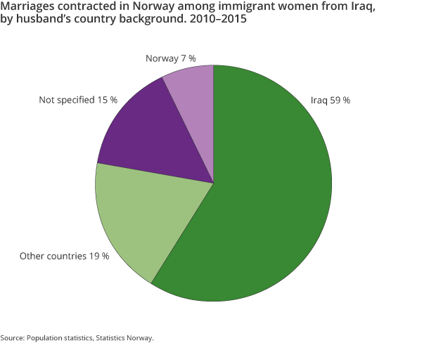 Figure 7. Marriages contracted in Norway among immigrant women from Iraq, by husband's country background. 2010–2015