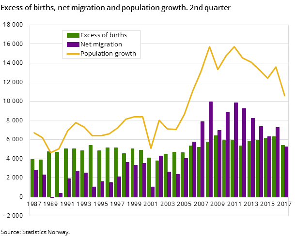 Figure 1. Excess of births, net migration and population growth. 2nd quarter